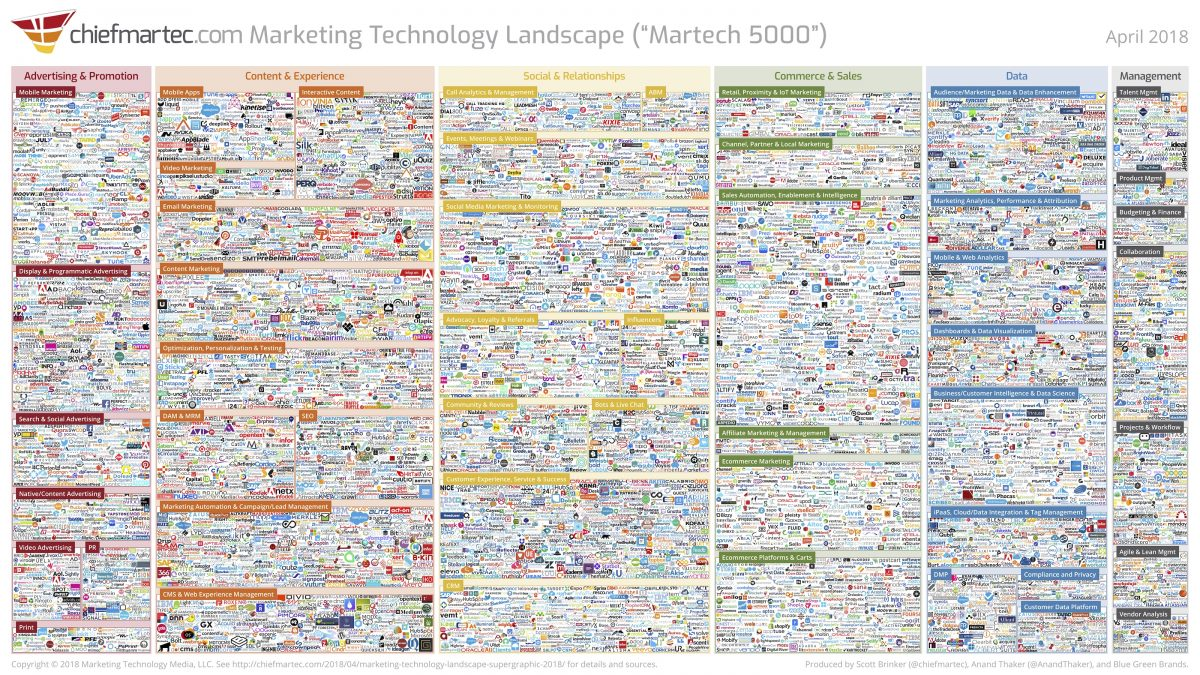 Lessons From Martech West 2019 – Pt. 3